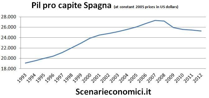 Pil pro capite Spagna