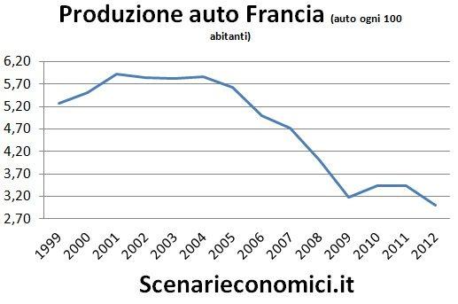 Produzione auto Francia
