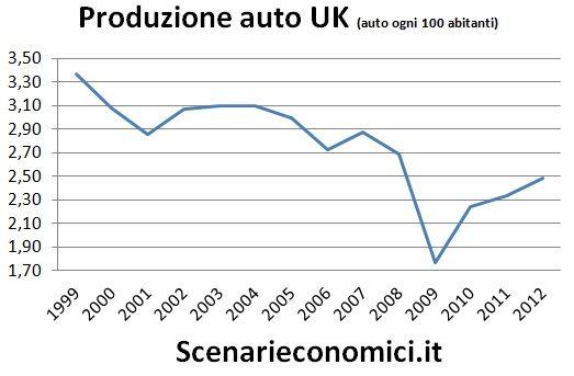 Produzione auto UK