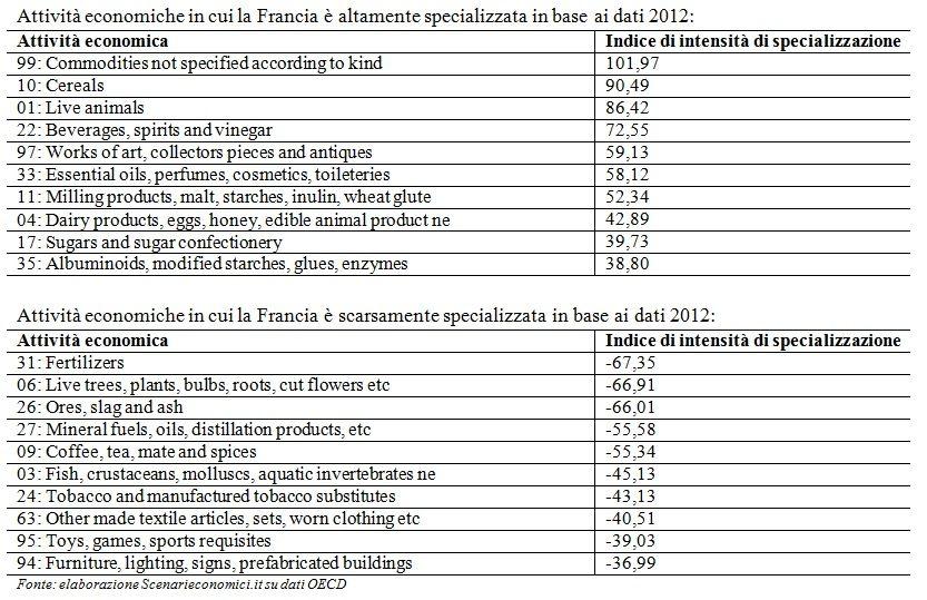 Specializzazione Francia
