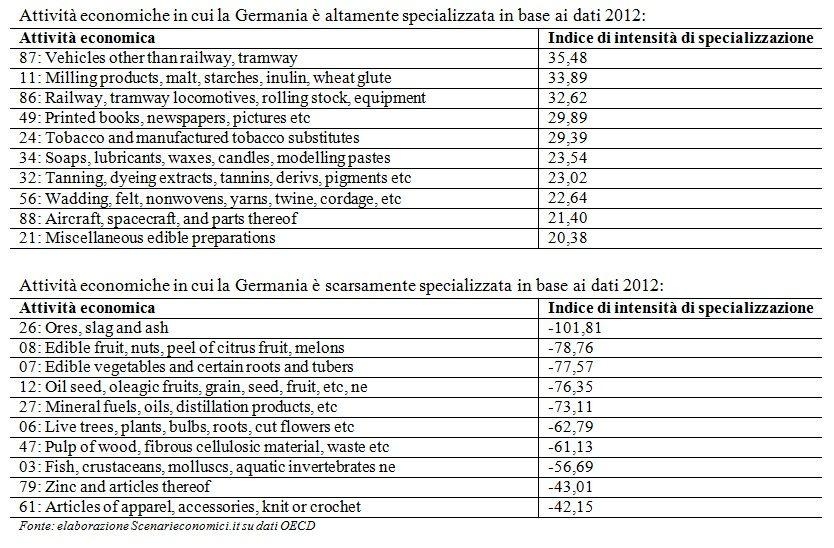 Specializzazione Germania