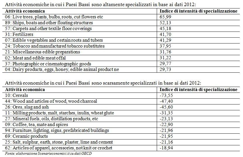 Specializzazione PB