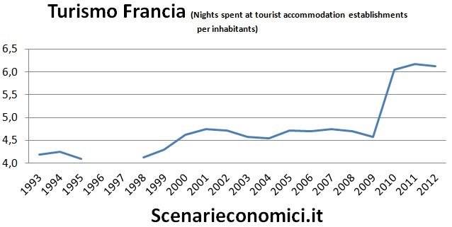 Turismo Francia