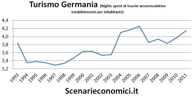 Turismo Germania