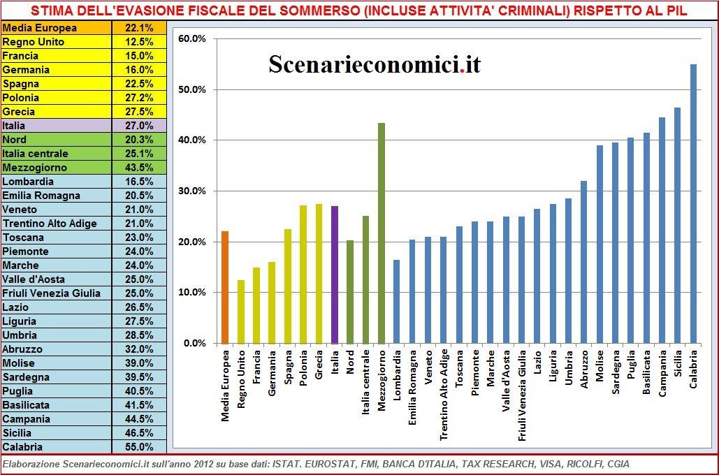Esclusivo evasione fiscale stima nel 2012 di ogni for Stima del costo dell armadio