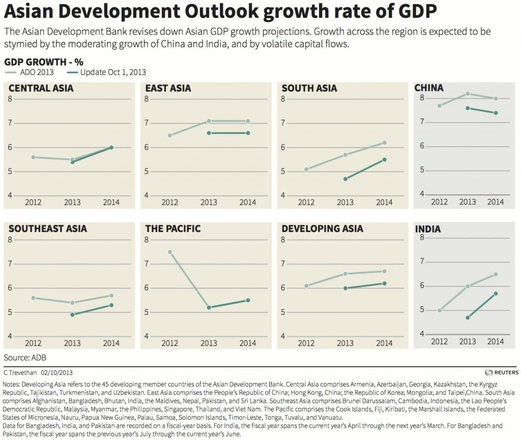 Asian-GDP1-1024x865