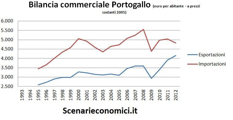 Bilancia commerciale Portogallo