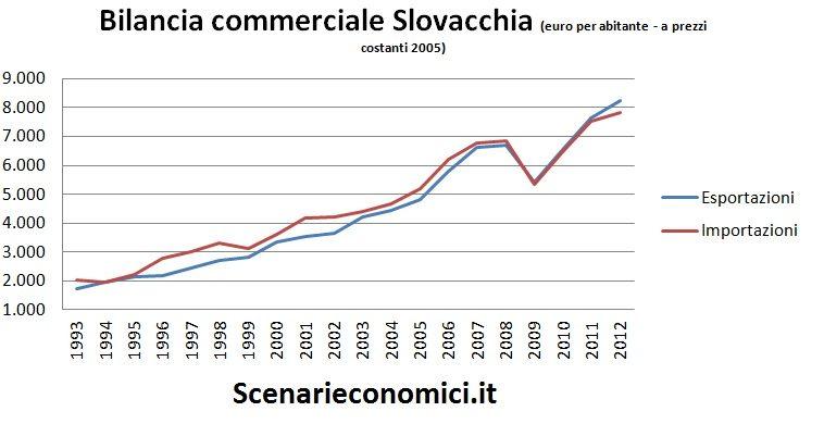 Bilancia commerciale Slovacchia