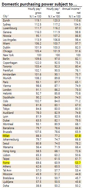 Domestic Purchasing Power UBS 2012