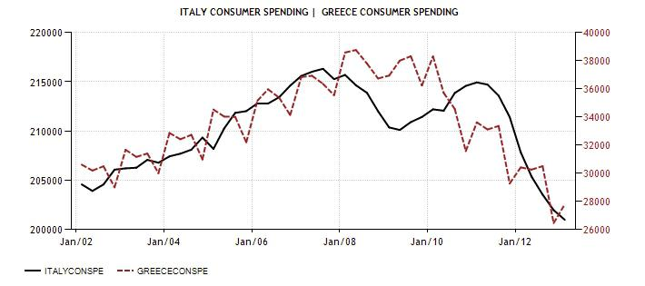 ITA vs GRE cons Spending