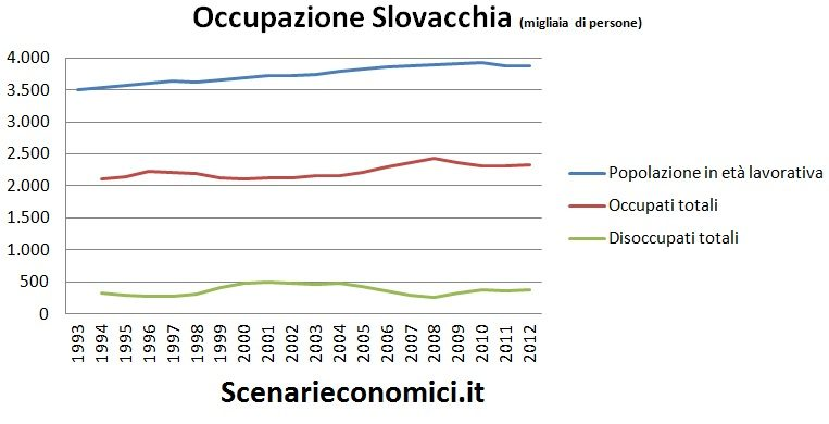 Occupazione Slovacchia
