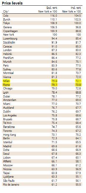Price Level UBS 2012