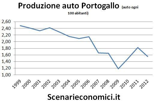 Produzione auto Portogallo