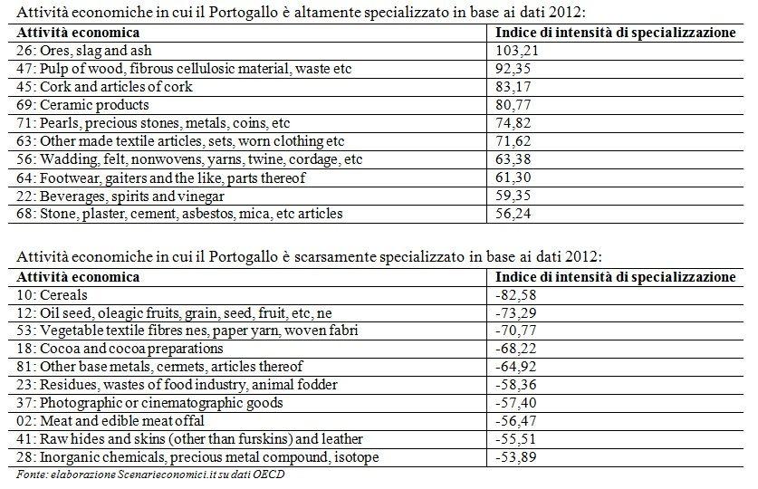 Specializzazione Portogallo