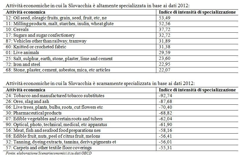 Specializzazione Slovacchia
