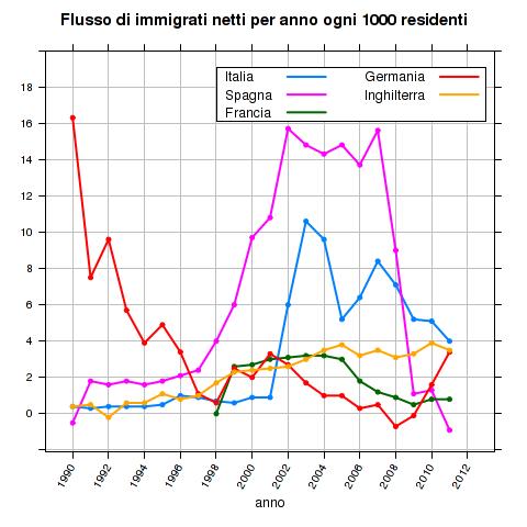 flusso netto di immigrati in rapporto alla popolazione residente