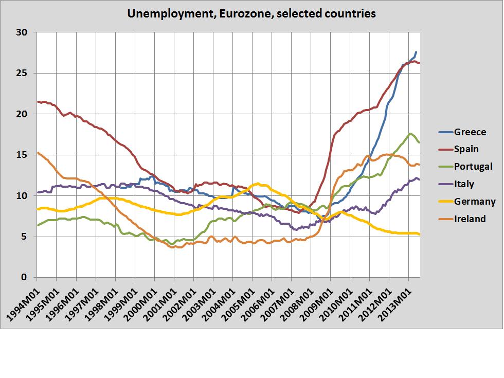 unemployment121