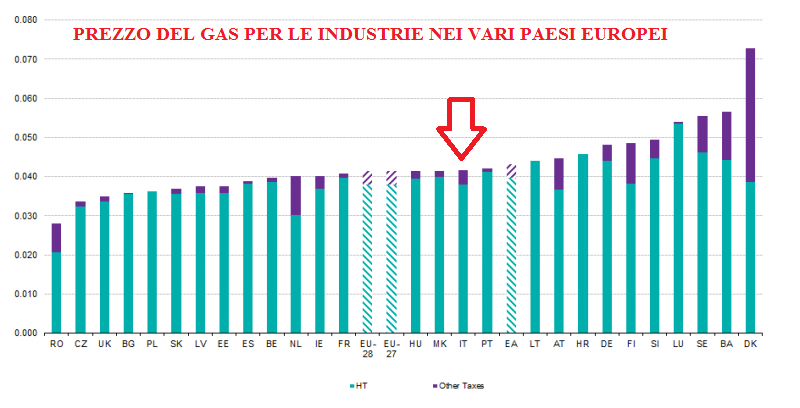 Gas_prices_for_industrial_consumers_2013s1
