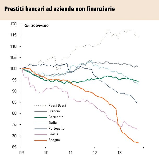 prestiti-bancaria-graf-609-620
