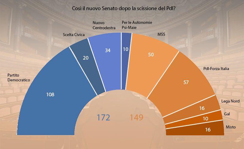 Senato composizione gruppi dopo split pdl for Composizione senato italiano