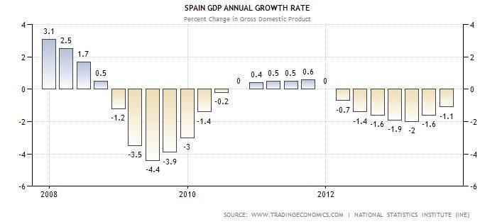 GDP Groth SPA 0813