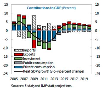 RECUPERO DI GDP PER FMI