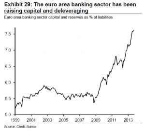 Riserve e capitale banche
