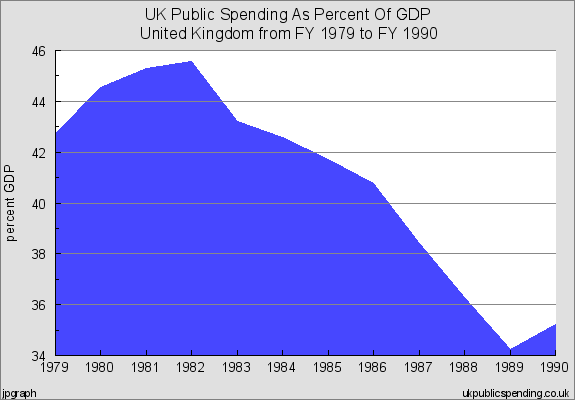 uk public spending on gdp