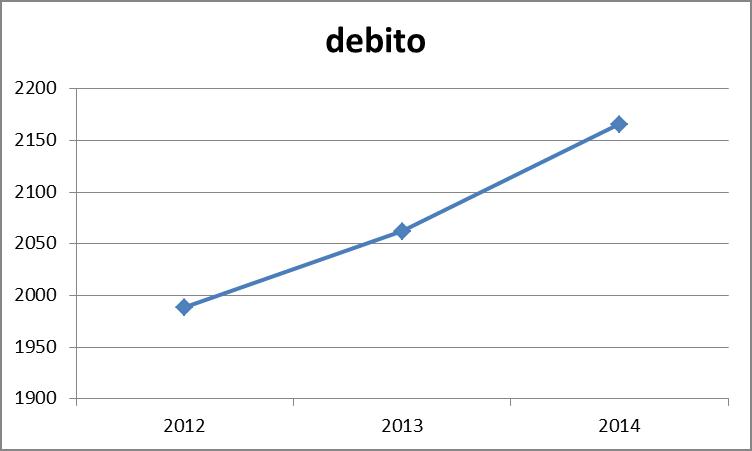 DEBITO PUBBLICO 2014