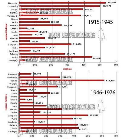 Emigrazioni_Italia-regioni_1916-1976