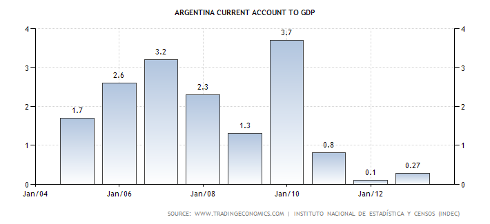 argentina-current-account-to-gdp