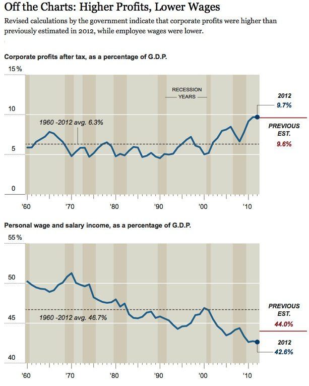 profits-wages