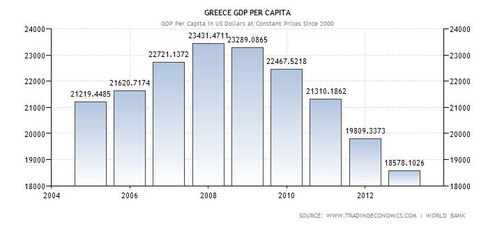 PIL procapite Grecia per SE