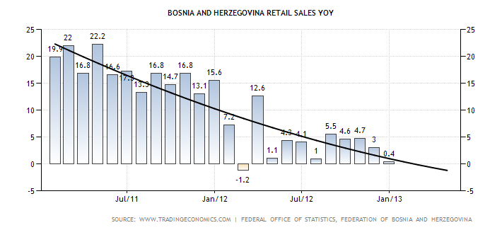 bosnia-and-herzegovina-retail-sales-annual (1)