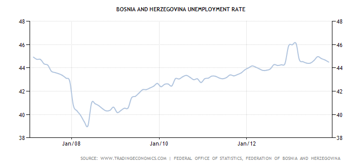 bosnia-and-herzegovina-unemployment-rate