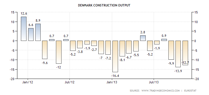 denmark-construction-output