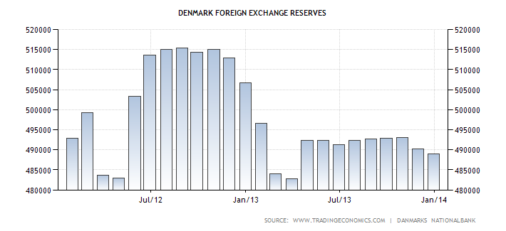 denmark-foreign-exchange-reserves