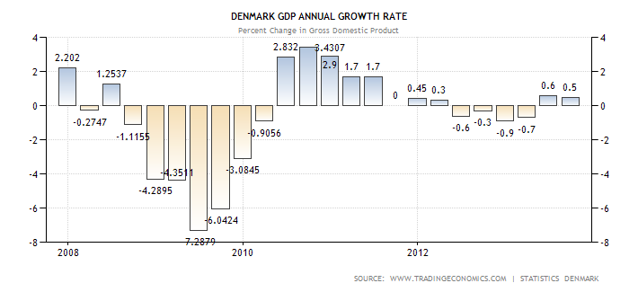 denmark-gdp-growth-annual