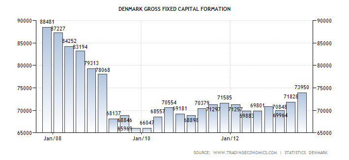denmark-gross-fixed-capital-formation