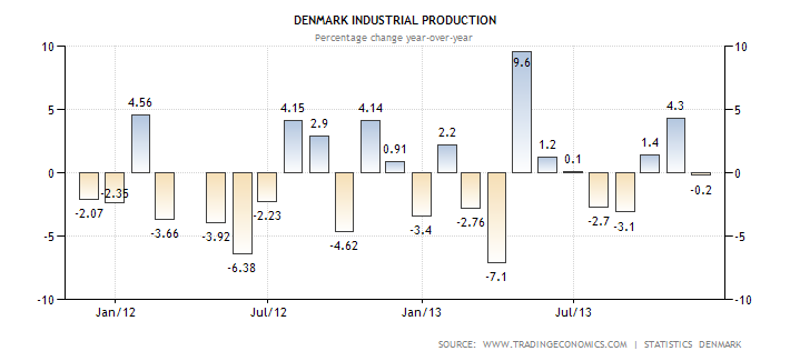 denmark-industrial-production