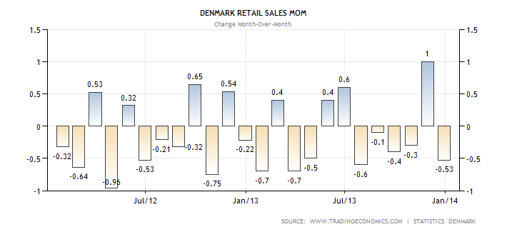denmark-retail-sales