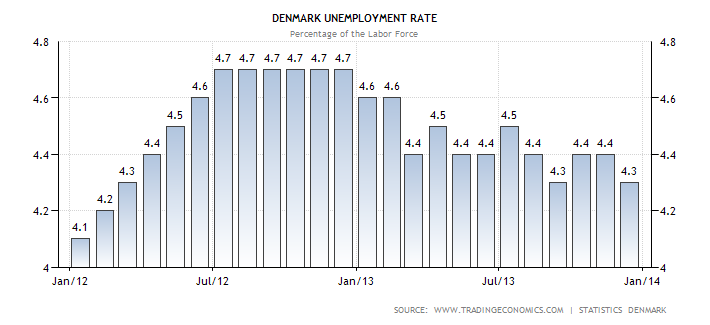 denmark-unemployment-rate