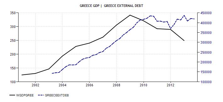 greece-gdp et external debt