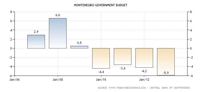 montenegro-government-budget