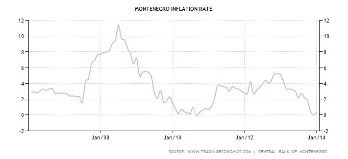 montenegro-inflation-cpi