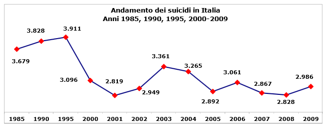 storico suicidi italia - 2