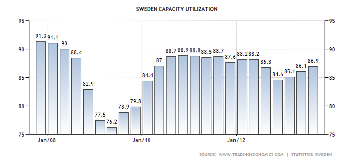 sweden-capacity-utilization