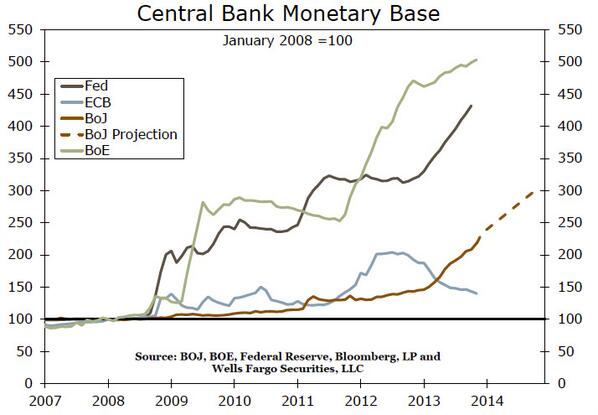 Base monetaria banche centrali