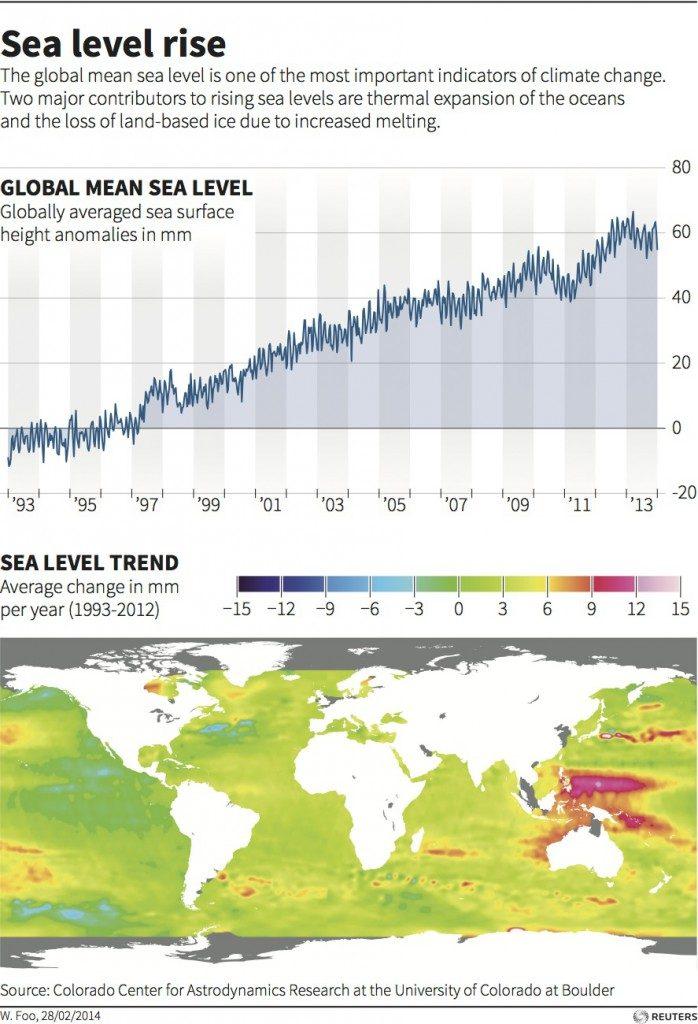 sea-level