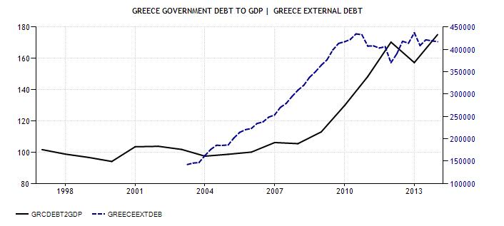 FireShot Screen Capture #015 - 'Greece Government Debt To GDP I Actual Data I Forecasts I Calendar' - www_tradingeconomics_com_greece_government-debt-to-gdp 052014